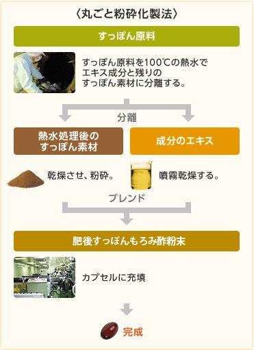 肥後すっぽんもろみ酢の製法